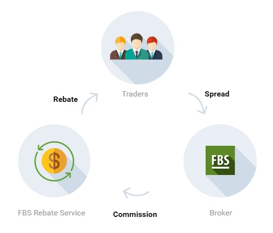 How rebate works